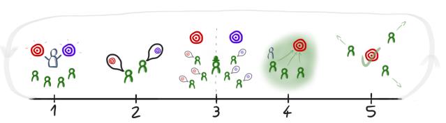 """Lebenszyklus einer Mission:  1. Vorstellung anstehender Missionen durch einen Product Manager 2. Mitarbeiter benennen ihre bevorzugte Mission 3. Disziplinarische Führungskraft (mit """"Hut auf"""") ordnet Mitarbeiter zu Missionen zu 4. Missions-Team startet 5. Team löst sich nach Erreichen des Zieles wieder auf"""