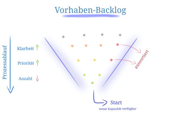 Vorhaben-Backlog bei einer rollierenden Vorhabenplanung