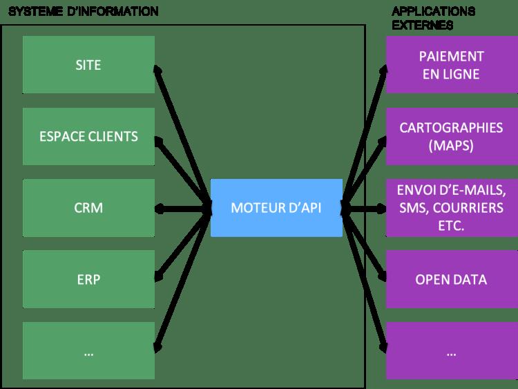 Schéma moteur API