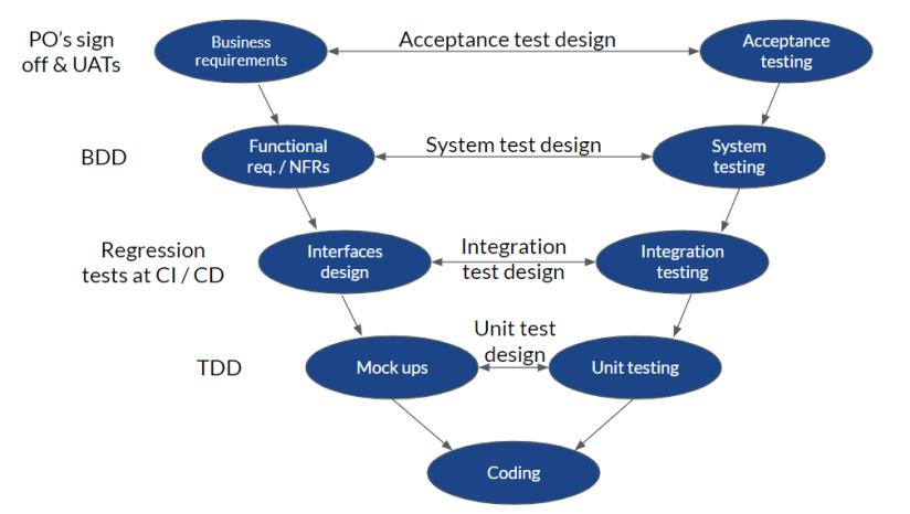 Agile V-model