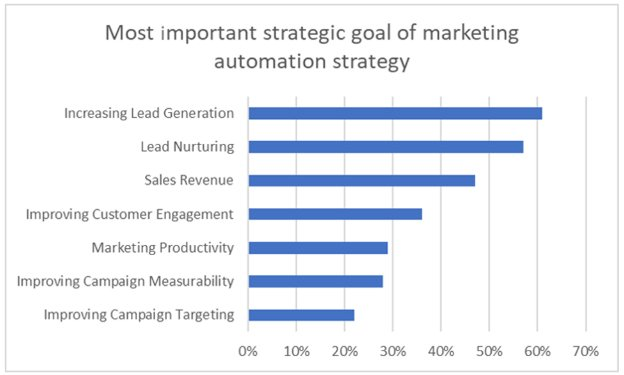Strategy goal of marketing automation software
