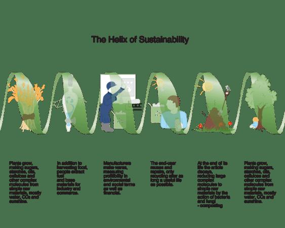 Les leaders d'opinion, les créateurs, les esprits innovants se retrouveront pour ITODAY, un évènement virtuel placé sous le signe du design, de la durabilité et des modèles économiques.