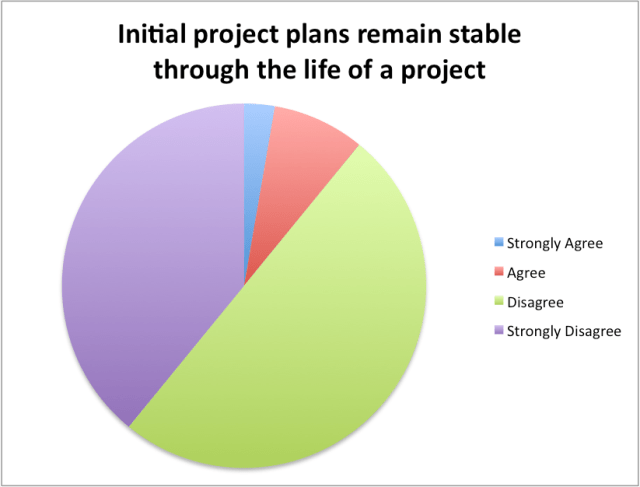 initial plans remain stable