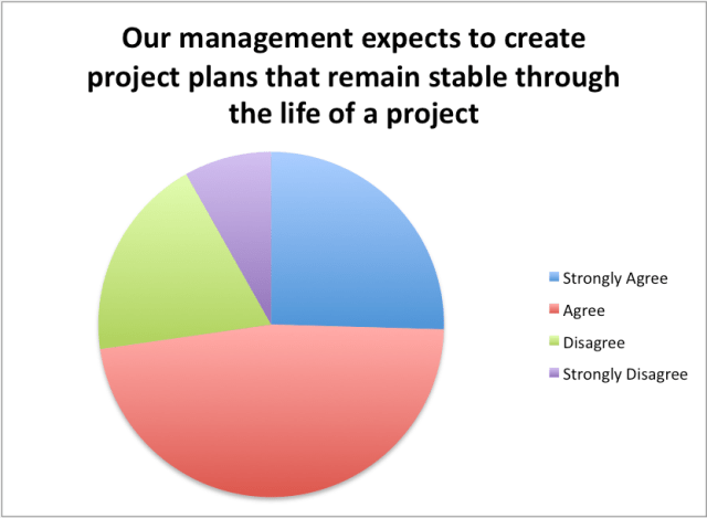management expects stable plans