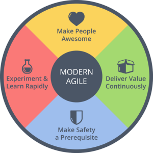 Scrum Is Modern Agile
