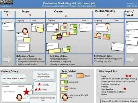 Kanban Kickstart for Agile Marketing