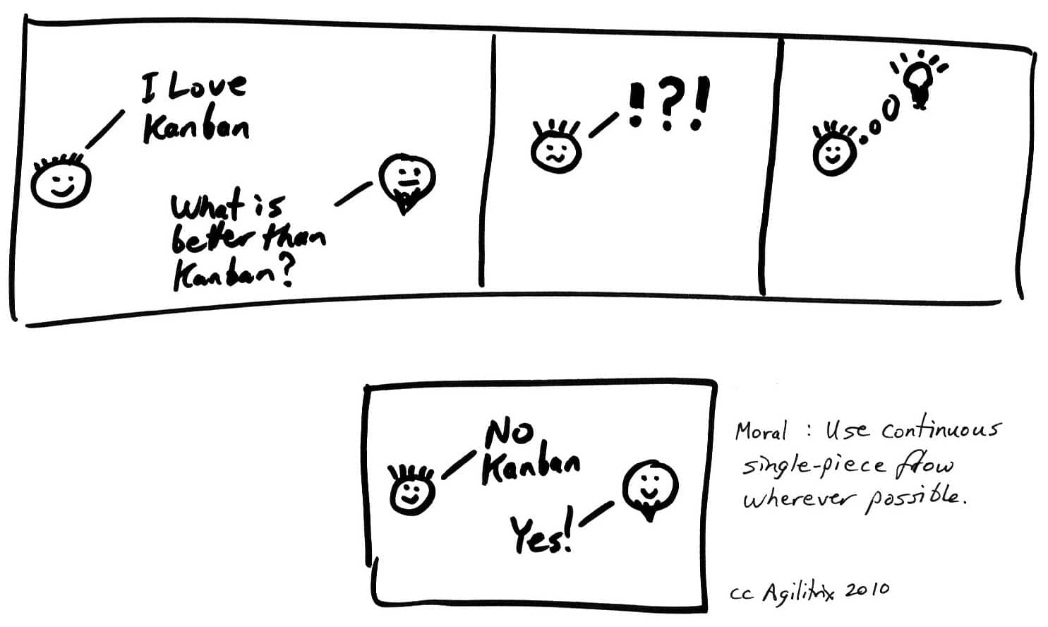 Vide Freeman Consultant Corporation Kanban