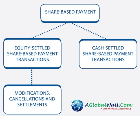 ifrs 2 share based payments 5