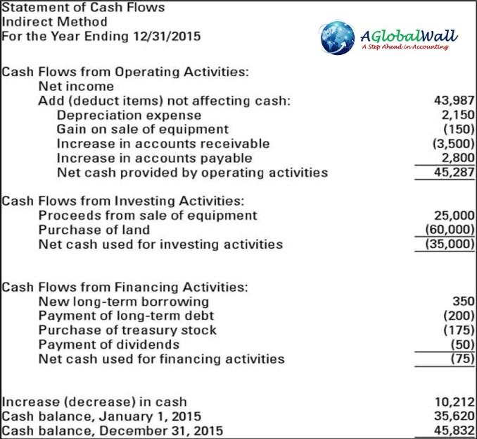 ias 1 statement of cash flows