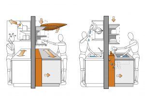 Distribución y ergonomía en la cocina