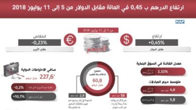 Photo of بنك المغرب: الدرهم عرف ارتفاعا مقابل الدولار ما بين 5 و11 يوليوز 2018