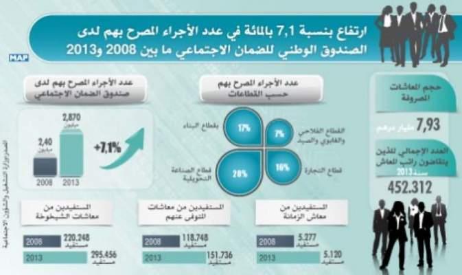 Photo of مؤسسة وكالة المغرب العربي للأنباء خلال 2014 : إنجازات وحصيلة اجتماعية مقنعة