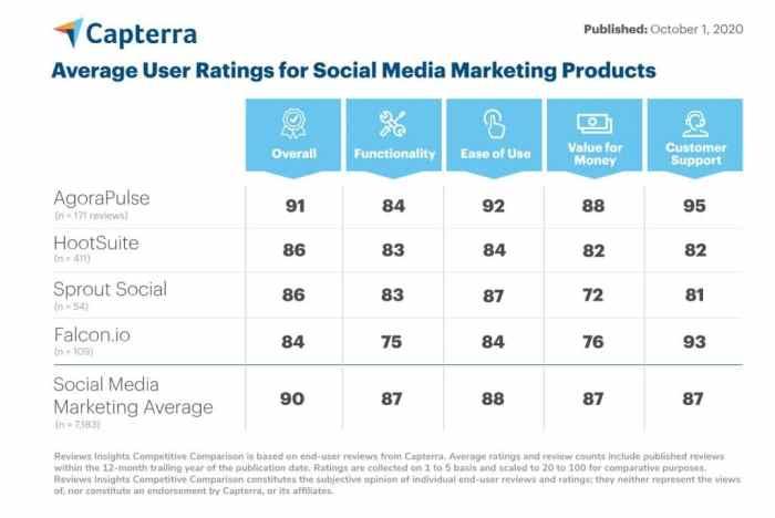 Capterra's rating of value for money