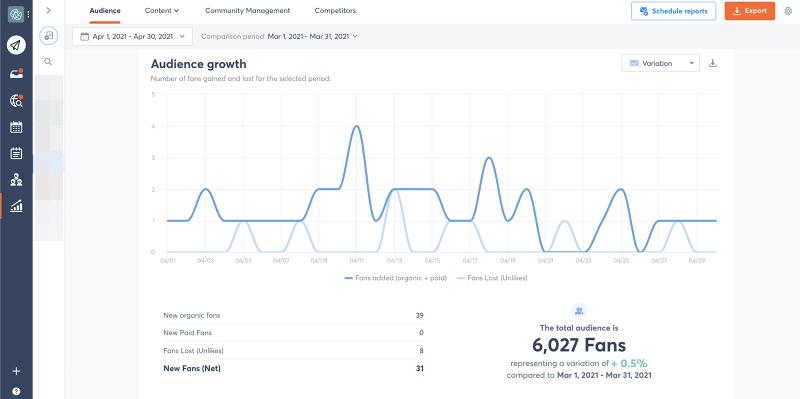 Facebook metrics - audience growth variation