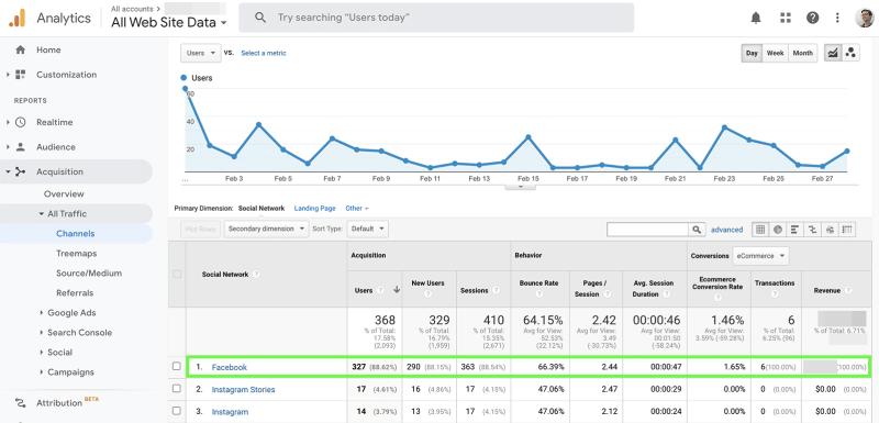 Facebook metrics - referrals
