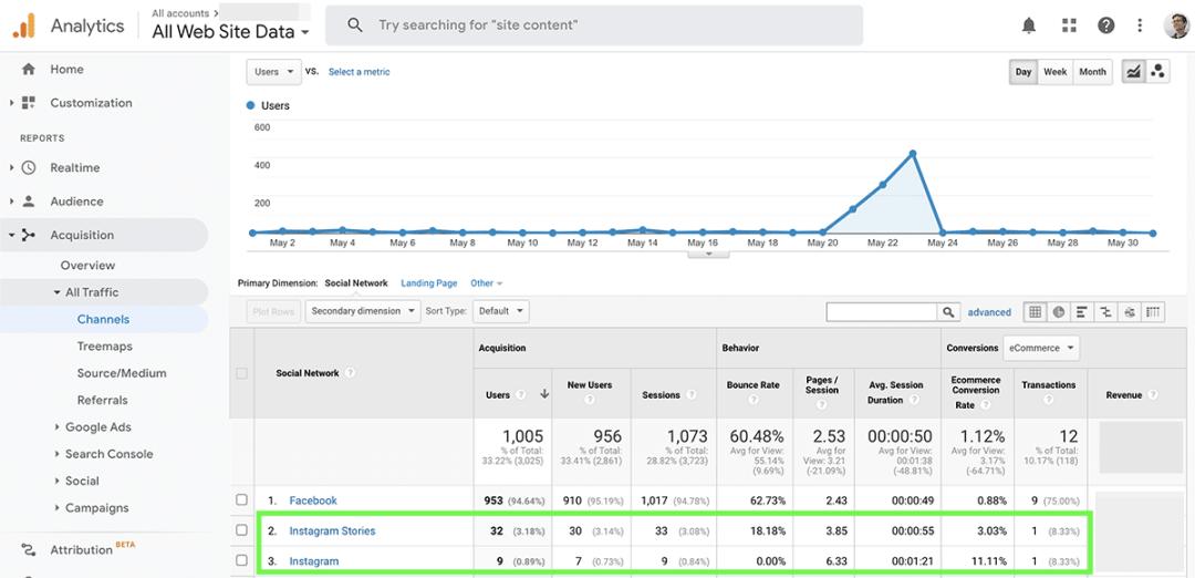 Google Analytics revenue report