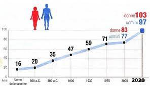 Istat: nel Lazio aumenta la speranza di vita
