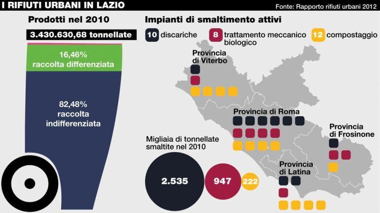 Regione Lazio. Rifiuti:servono impianti vitali per la civile convivenza