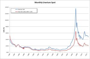 Cours de l'uranium, 1980-2012 (en $, Pics en 2007 et 2008)