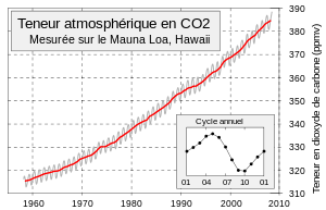 Involution de la teneur atmosphérique en CO2 (mesurée a Hawaï)