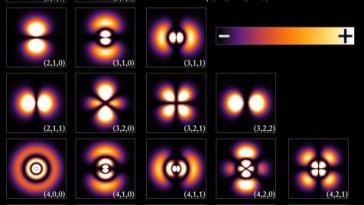 La Science ne comprend pas la matière décrite par la mécanique quantique