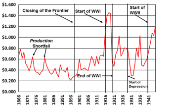 US corn prices, 1867-1945, and price periods (Data source USDA NASS)