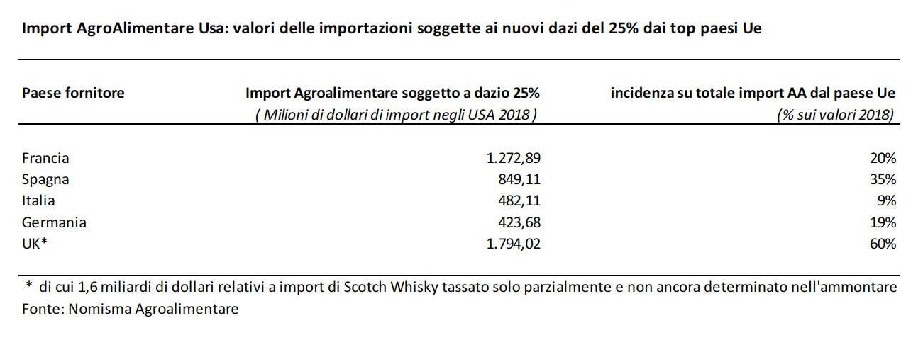 Dazi Usa: Italia colpita soprattutto sui formaggi