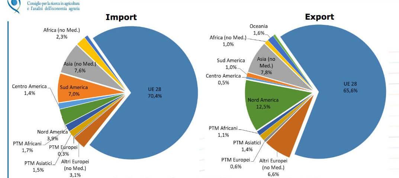 Rapporto Crea sul commercio estero dei prodotti agroalimentari