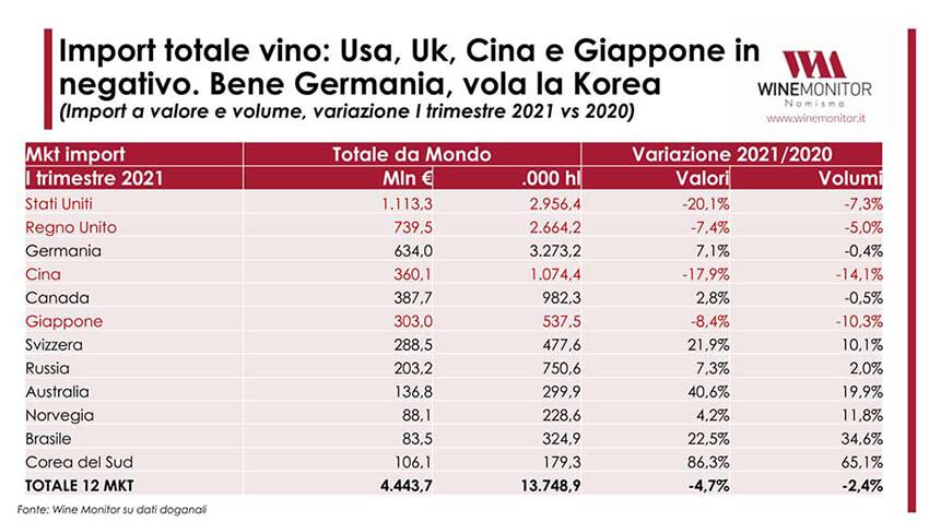 Osservatorio Wine Monitor: mercato in ripresa nel primo trimestre 2021