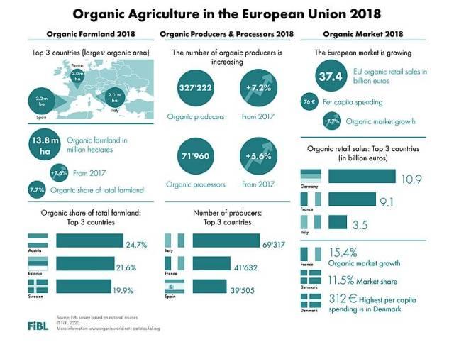 Il biologico in Europa