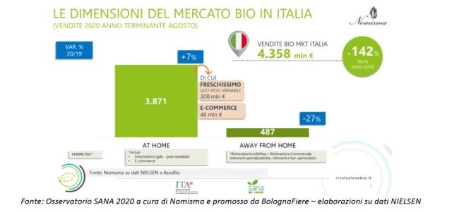 Le dimensioni del mercato bio in Italia