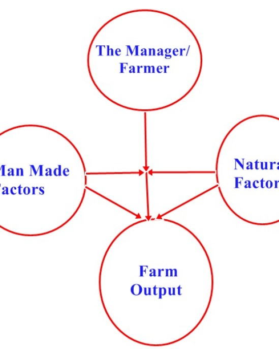 Farm Management system