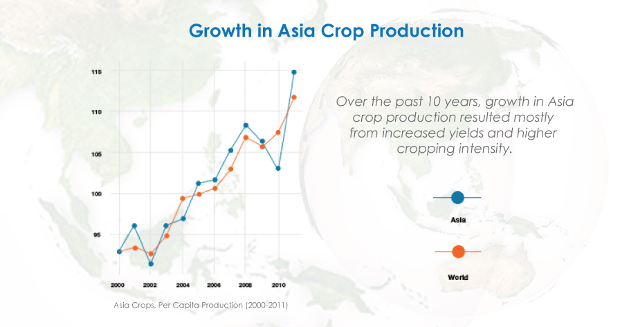 Over the past 10 years, growth in Asia crop production resulted mostly from increased yields and higher cropping intensity.