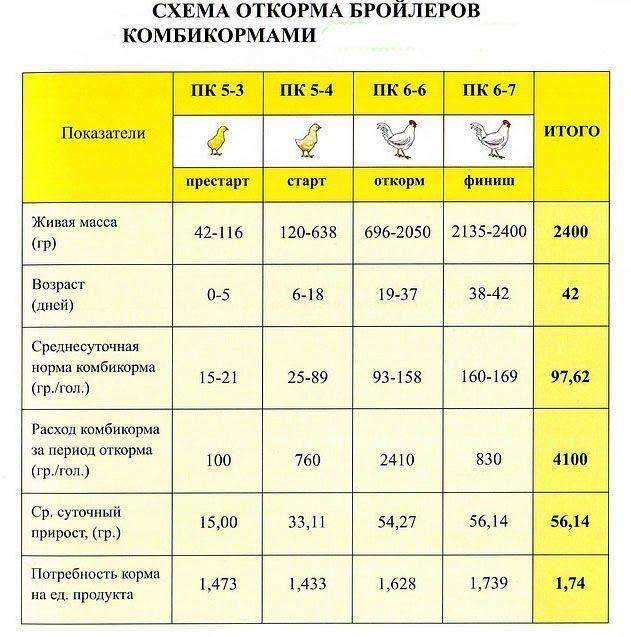Схема кормления разными комбикормами