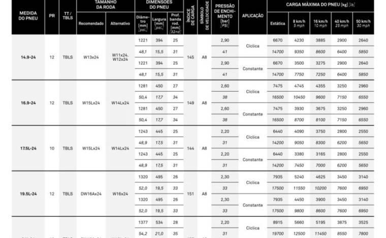 Pneu  18.4×26 / 12 Lonas – CAMSO > Novo - 18.4x26 - Camso - Agrobill - Tratores, Implementos Agrícolas, Pneus