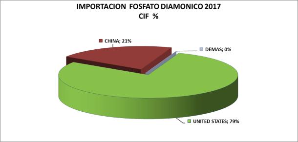 Fosfato Diamónico Perú Importación