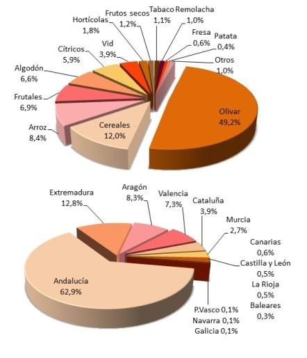 Producción Integrada en España por cultivos y regiones. (Fuente: Resumen de los datos sobre PI año 2012. -Ministerio de Agricultura, 2012-)