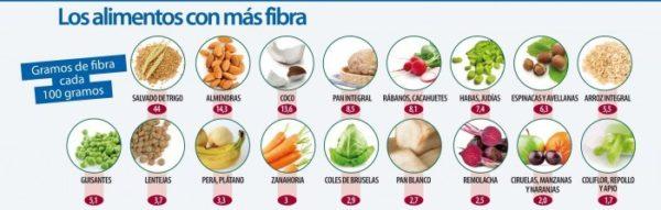 Lista de alimentos ricos en fibra.