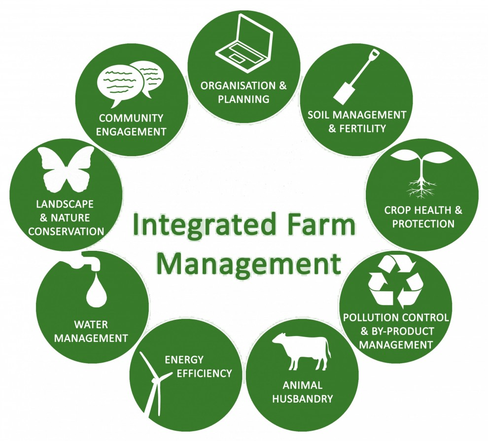 You are currently viewing Интегрированное управление фермой