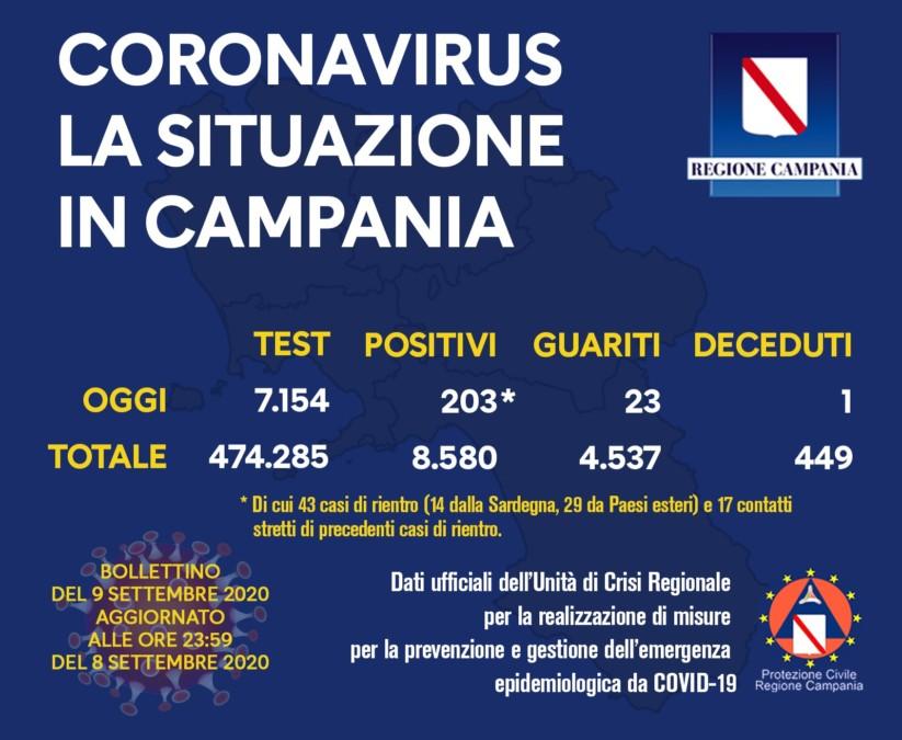 203 nuovi casi in Campania e un decesso nelle ultime 24 ore