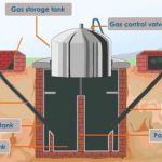 BIOGAS PRODUCTION: HOW TO CONVERT YOUR WASTE INTO USEFUL ENERGY