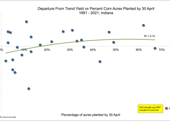 Percent departure from statewide trend vs. percent corn acres planted by Apr 30