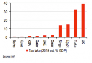 Chart 3: Tax Take, Government Tax Revenue as Percentage of GDP; Source: HSBC Research, IMF