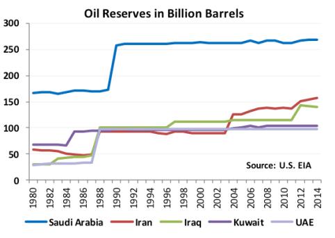 Saudi reserves 1