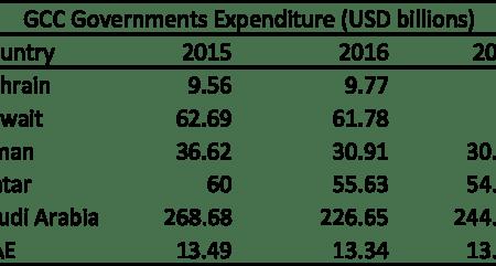 gcc-expenditure