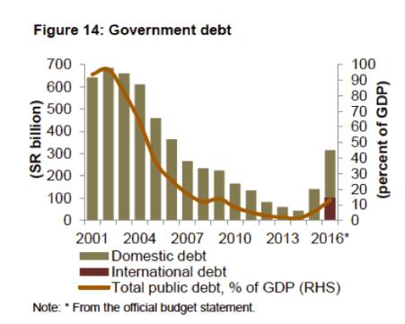 govt-debt