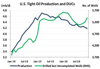 Diane Munro Global Oil Market Outlook Chart 3