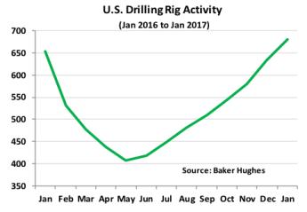 Diane Munro Global Oil Market Outlook Chart 4