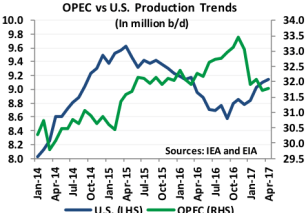 OPEC vs. U.S. Production Trends