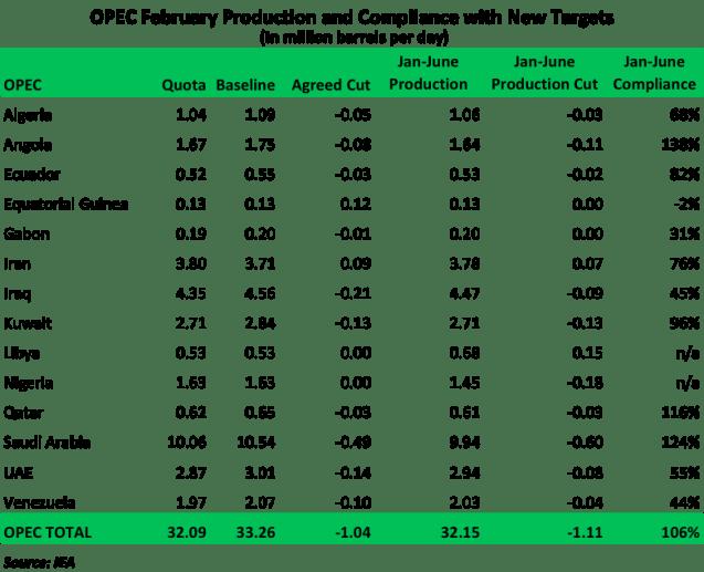 OPEC February Production